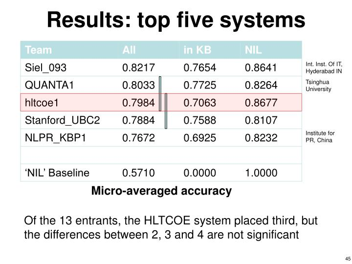Results: top five systems
