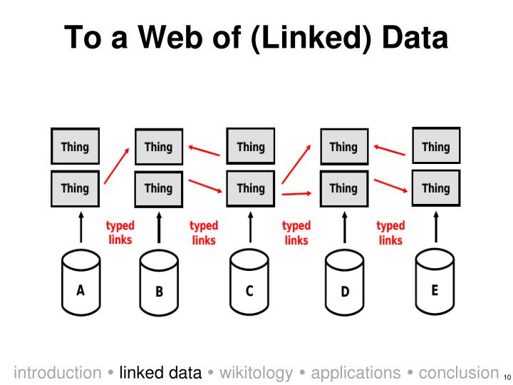To a Web of (Linked) Data