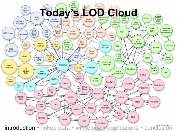 Today's LOD Cloud