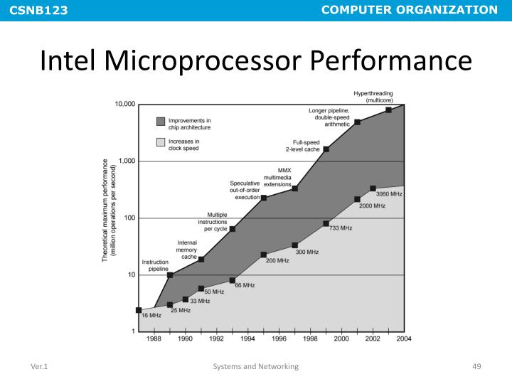 Intel Microprocessor Performance