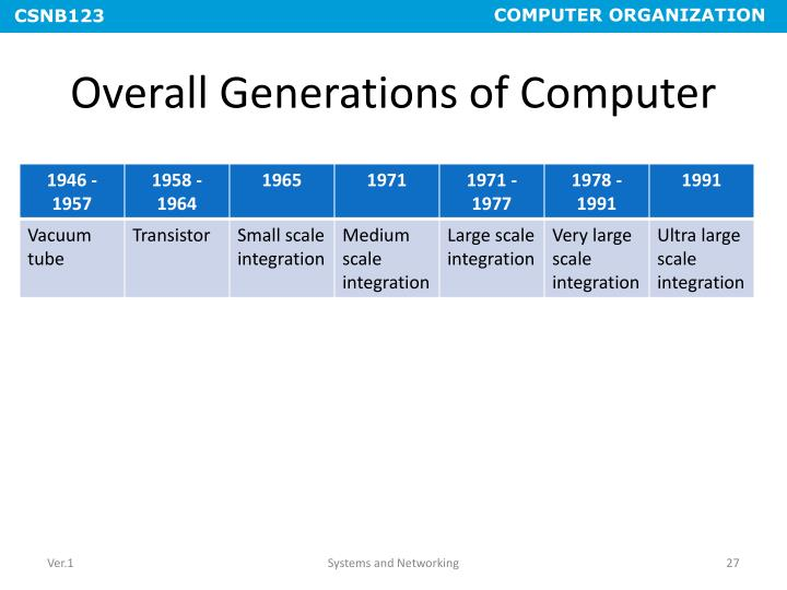 Overall Generations of Computer