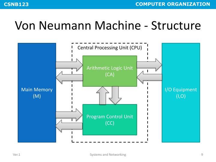 Von Neumann Machine - Structure