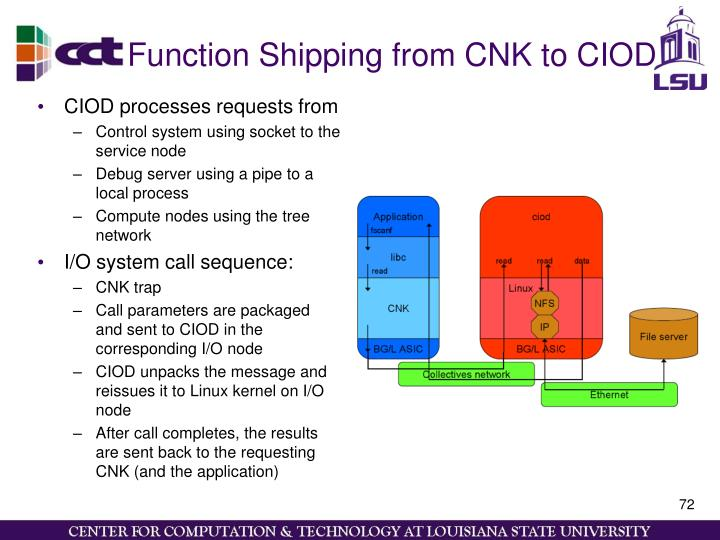 Function Shipping from CNK to CIOD