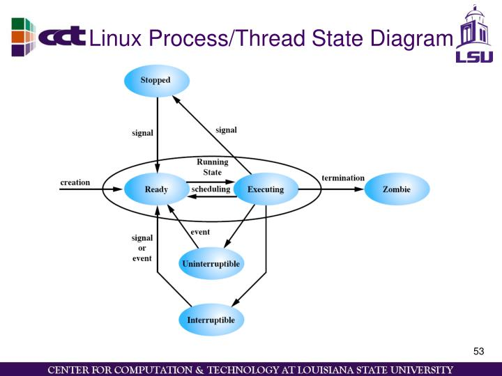 Linux Process/Thread State Diagram