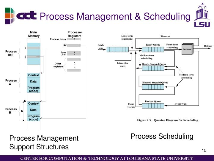 Process Management & Scheduling