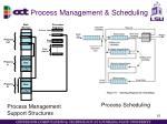 process management scheduling