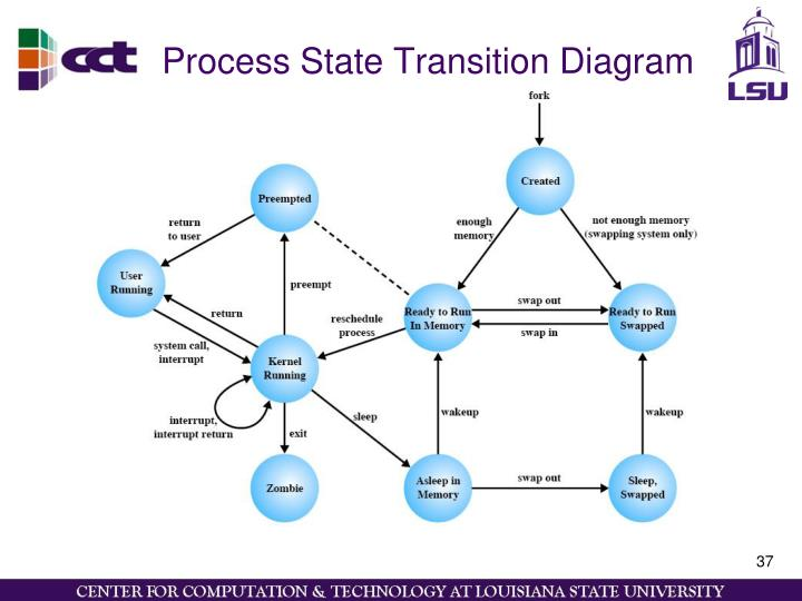 Process State Transition Diagram