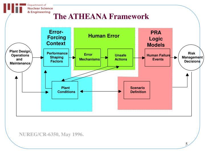 The ATHEANA Framework