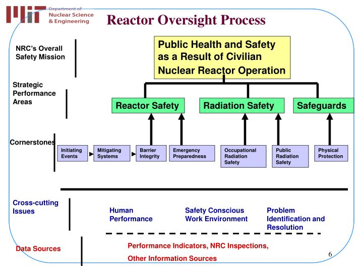 Public Health and Safety                                 as a Result of Civilian                            Nuclear Reactor Operation