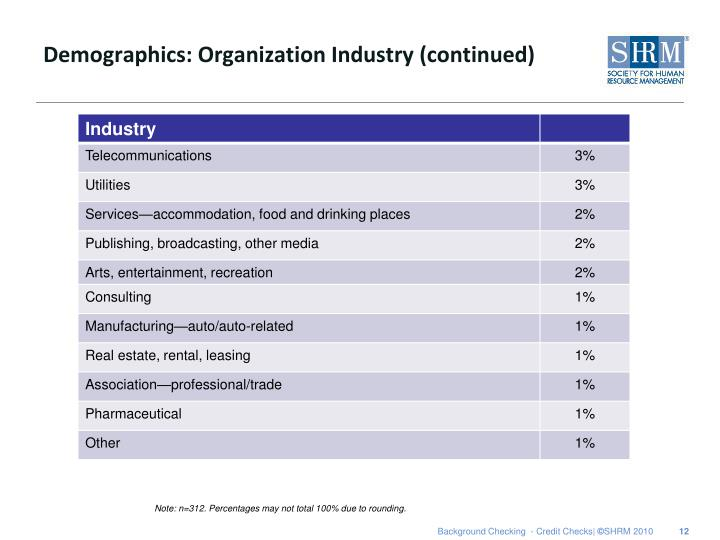 Demographics: Organization Industry (continued)