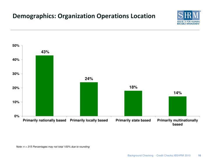 Demographics: Organization Operations Location