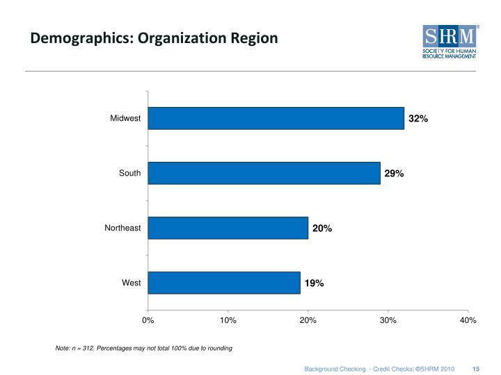 Demographics: Organization Region
