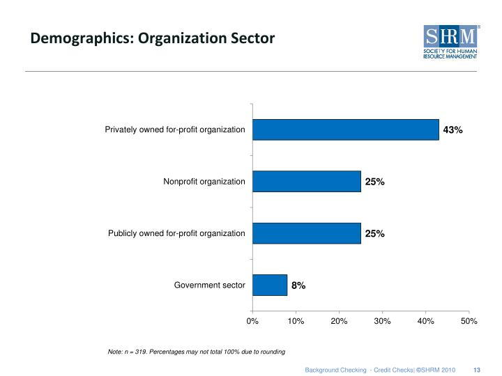 Demographics: Organization Sector