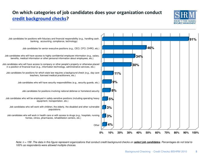 On which categories of job candidates does your organization conduct