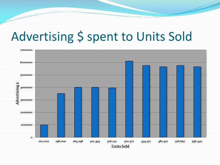 Advertising $ spent to Units Sold
