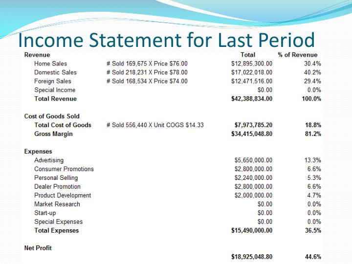 Income Statement for Last Period