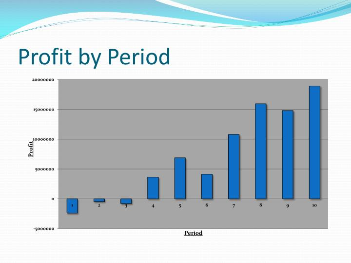 Profit by Period