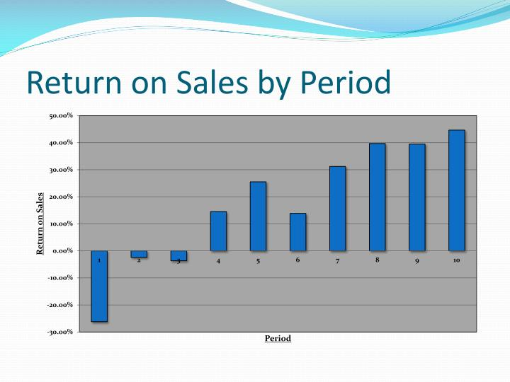 Return on Sales by Period