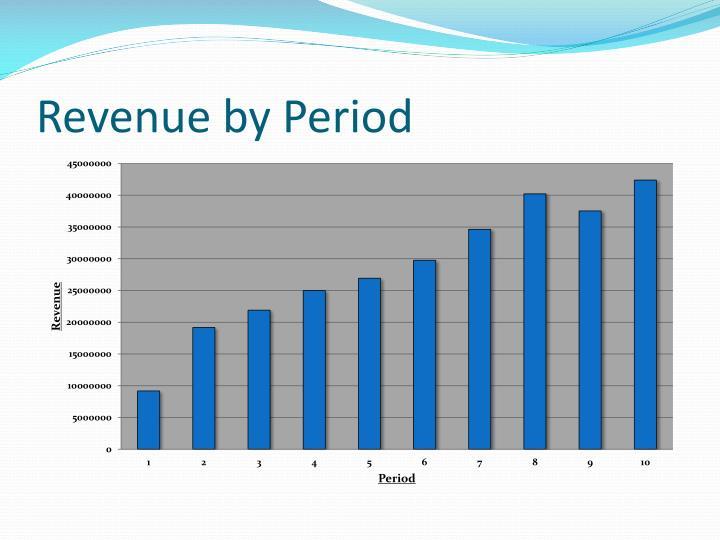 Revenue by Period