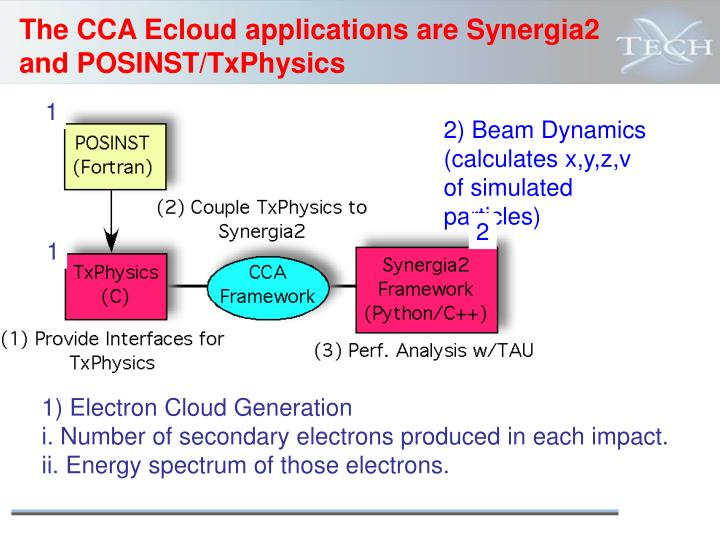 The CCA Ecloud applications are Synergia2 and POSINST/TxPhysics