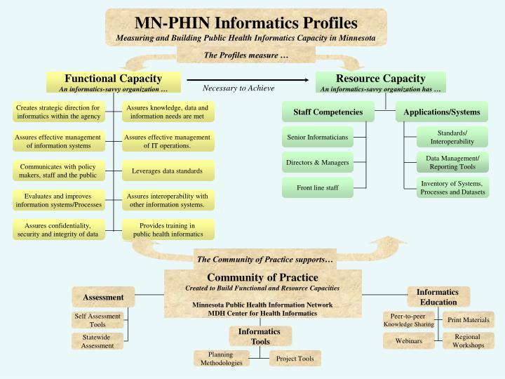MN-PHIN Informatics Profiles
