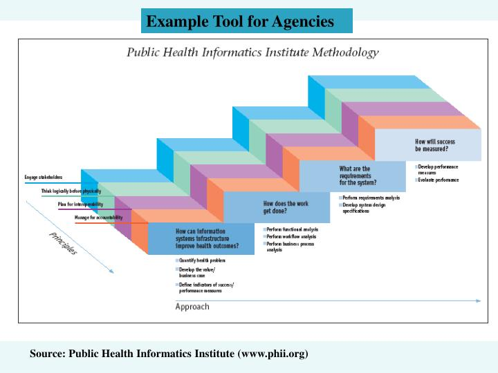 Example Tool for Agencies