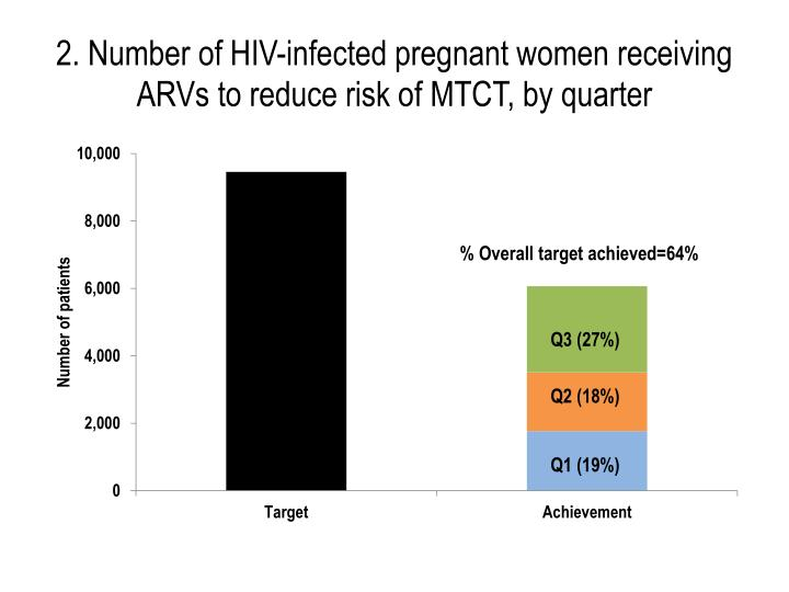2. Number of HIV-infected pregnant women receiving