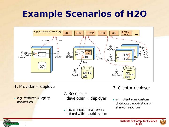 Example Scenarios of H2O