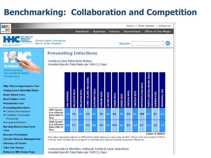 Benchmarking:  Collaboration and Competition