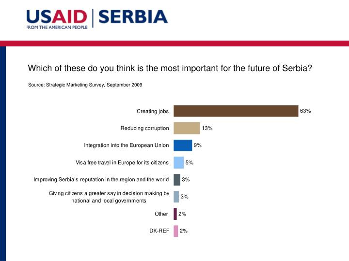 Which of these do you think is the most important for the future of Serbia?