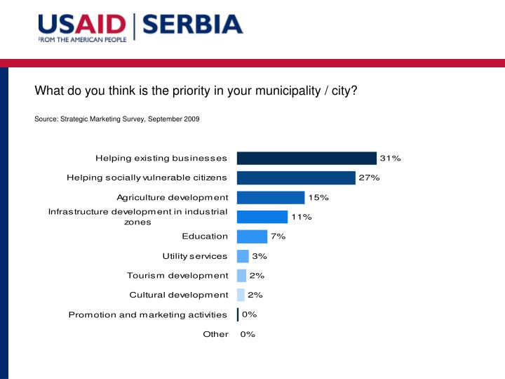 What do you think is the priority in your municipality / city?
