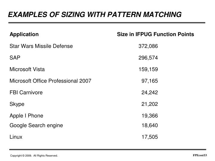 Application				Size in IFPUG Function Points