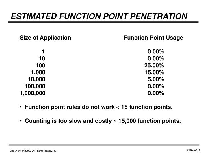 ESTIMATED FUNCTION POINT PENETRATION