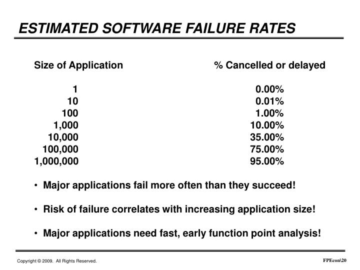 ESTIMATED SOFTWARE FAILURE RATES