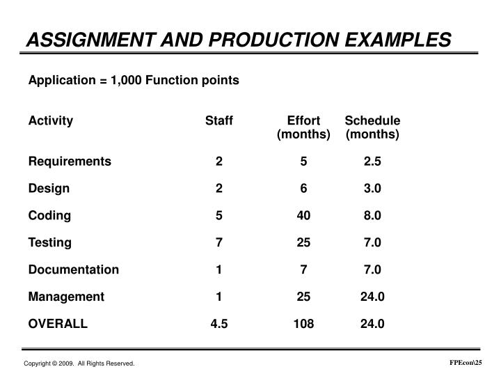 ASSIGNMENT AND PRODUCTION EXAMPLES