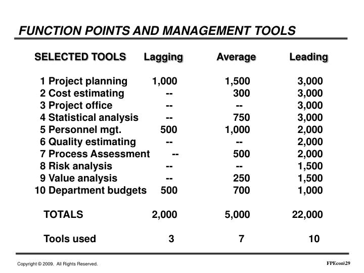FUNCTION POINTS AND MANAGEMENT TOOLS