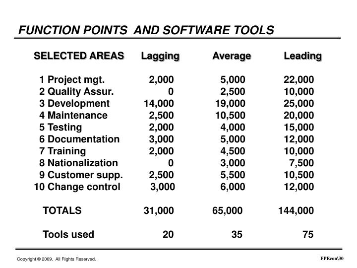FUNCTION POINTS  AND SOFTWARE TOOLS