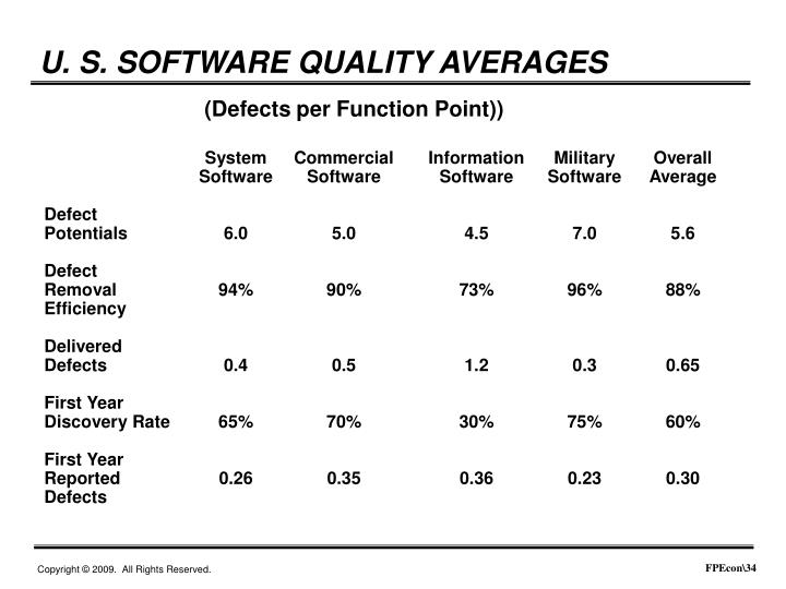 U. S. SOFTWARE QUALITY AVERAGES