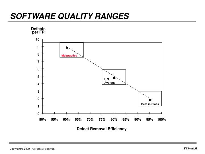SOFTWARE QUALITY RANGES