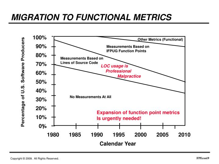 MIGRATION TO FUNCTIONAL METRICS