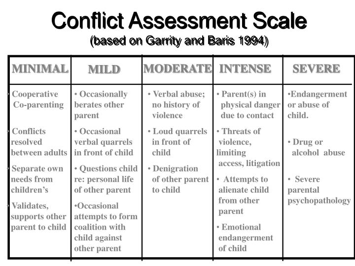 Conflict Assessment Scale