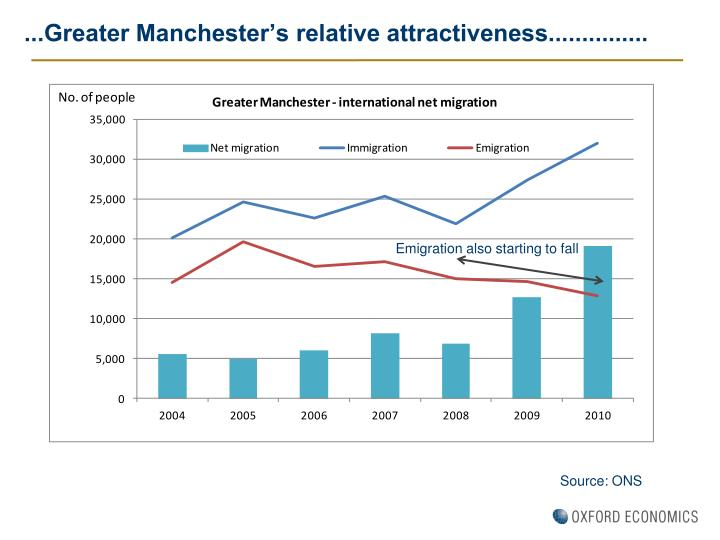 ...Greater Manchester's relative attractiveness...............