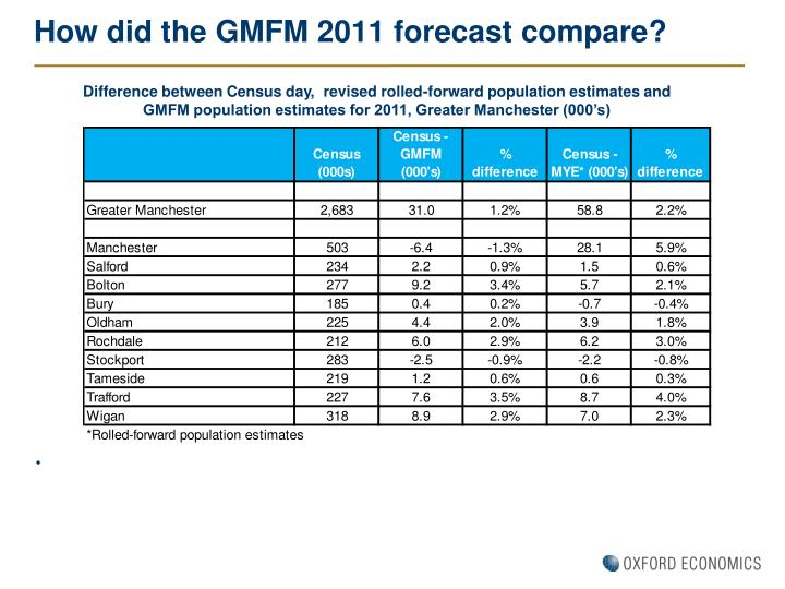How did the GMFM 2011 forecast compare?