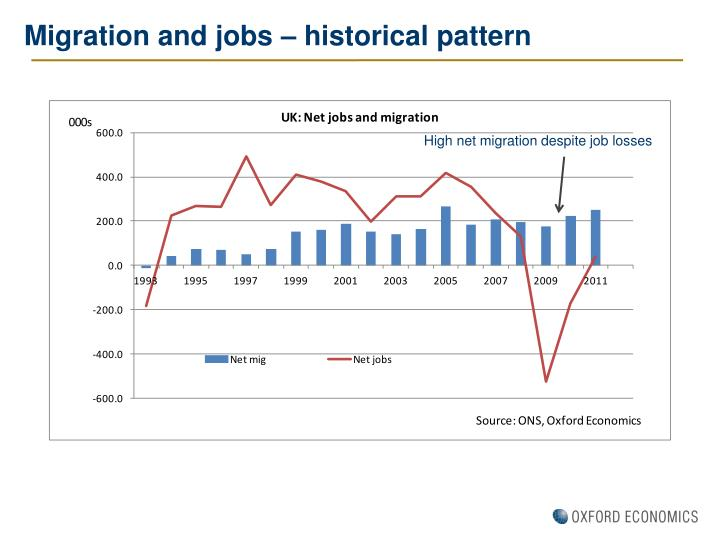 Migration and jobs – historical pattern