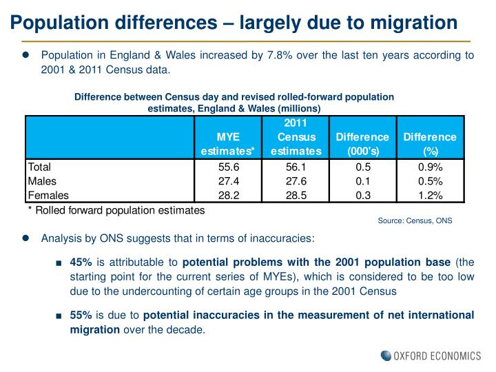 Population differences – largely due to migration