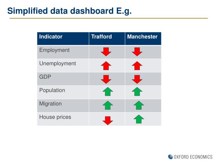 Simplified data dashboard E.g.