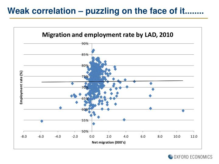 Weak correlation – puzzling on the face of it........