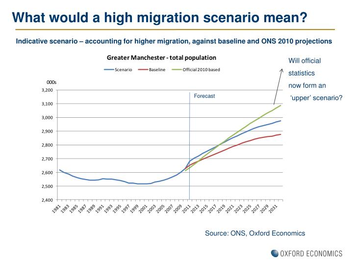 What would a high migration scenario mean?