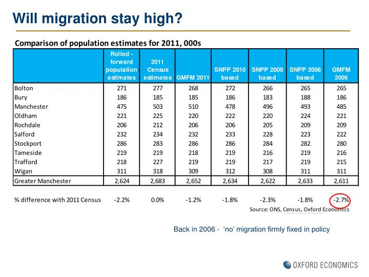 Will migration stay high?