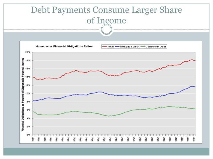 Debt Payments Consume Larger Share